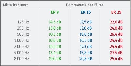 HS Burgau ER-Tabelle